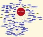 monsanto-companies